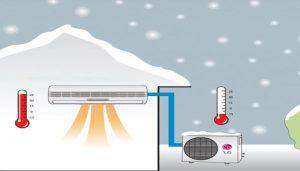 گرمایش کولر گازی در زمستان