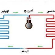 چرخه تبرید کولر گازی
